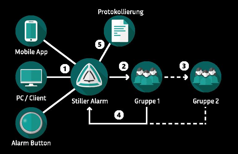 Stiller Alarm Alarmierungsablauf